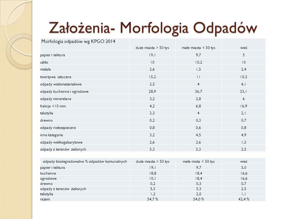 Założenia- Morfologia Odpadów Morfologia odpadów wg KPGO 2014 duże miasta > 50 tysmałe miasta < 50 tyswieś papier i tektura19,19,75 szkło1010,210 meta