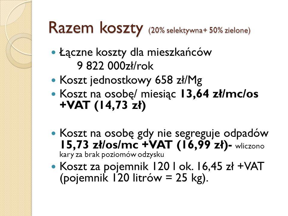 Razem koszty (20% selektywna+ 50% zielone) Łączne koszty dla mieszkańców 9 822 000zł/rok Koszt jednostkowy 658 zł/Mg Koszt na osobę/ miesiąc 13,64 zł/