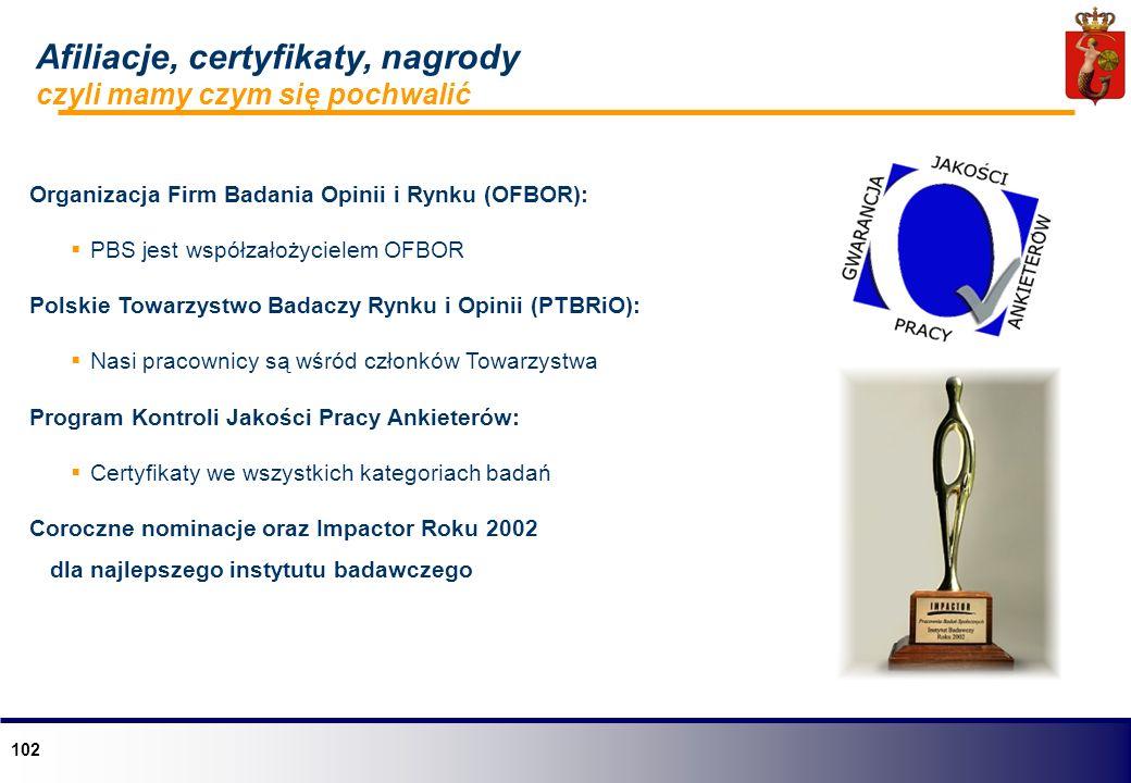 102 Afiliacje, certyfikaty, nagrody czyli mamy czym się pochwalić Organizacja Firm Badania Opinii i Rynku (OFBOR): PBS jest współzałożycielem OFBOR Po