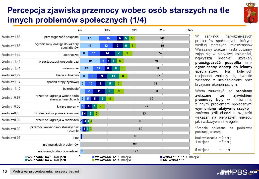 13 Percepcja zjawiska przemocy wobec osób starszych na tle innych problemów społecznych (1/4) średnia=1,86 przestępczość pospolita średnia=1,83 ograni