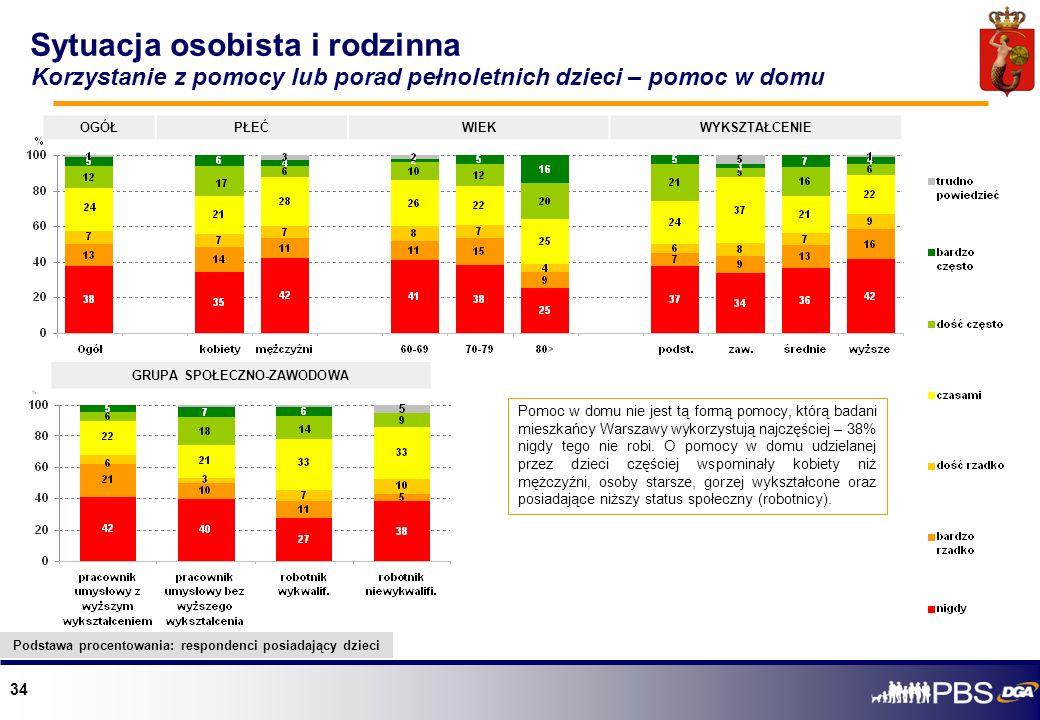 34 Sytuacja osobista i rodzinna Pomoc w domu nie jest tą formą pomocy, którą badani mieszkańcy Warszawy wykorzystują najczęściej – 38% nigdy tego nie