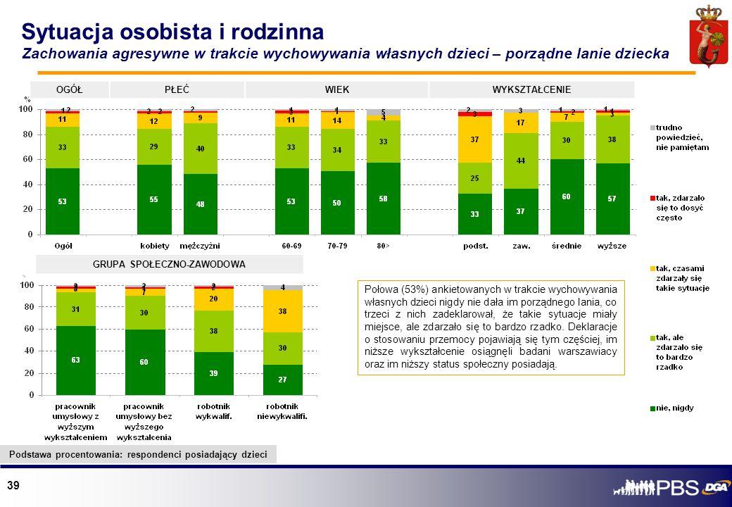 39 Sytuacja osobista i rodzinna Połowa (53%) ankietowanych w trakcie wychowywania własnych dzieci nigdy nie dała im porządnego lania, co trzeci z nich