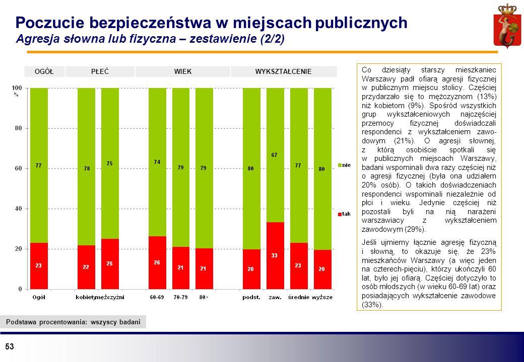53 Co dziesiąty starszy mieszkaniec Warszawy padł ofiarą agresji fizycznej w publicznym miejscu stolicy. Częściej przydarzało się to mężczyznom (13%)