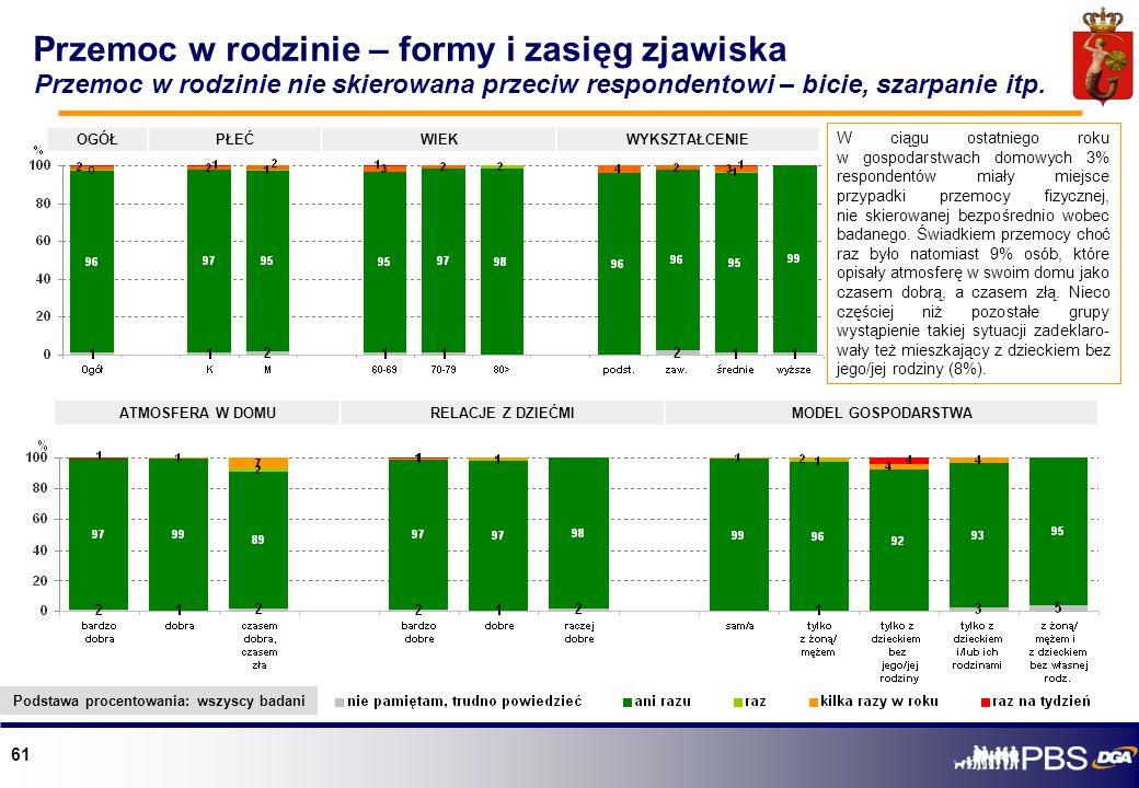 61 OGÓŁPŁEĆWIEKWYKSZTAŁCENIE ATMOSFERA W DOMURELACJE Z DZIEĆMIMODEL GOSPODARSTWA W ciągu ostatniego roku w gospodarstwach domowych 3% respondentów mia