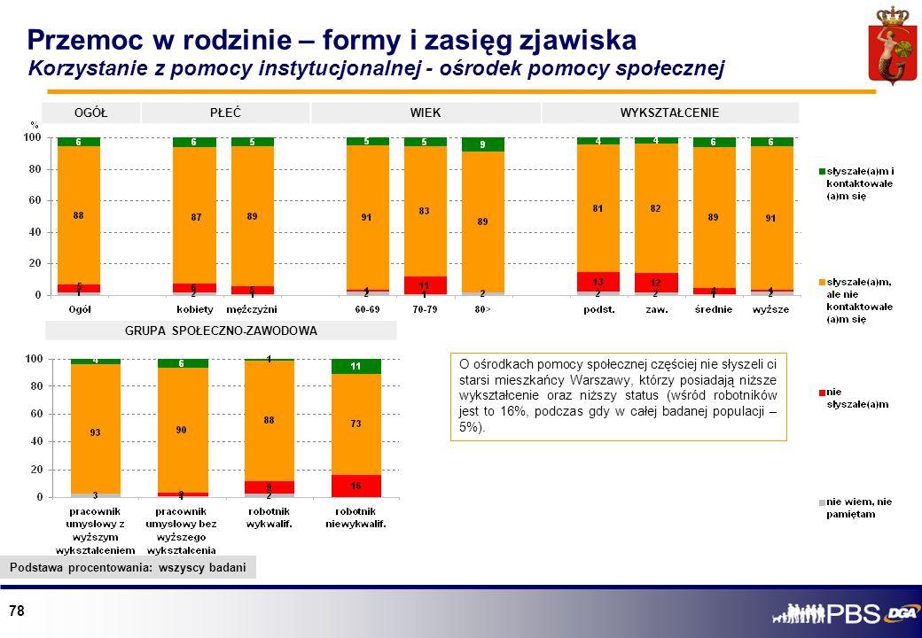 78 OGÓŁPŁEĆWIEKWYKSZTAŁCENIE GRUPA SPOŁECZNO-ZAWODOWA O ośrodkach pomocy społecznej częściej nie słyszeli ci starsi mieszkańcy Warszawy, którzy posiad
