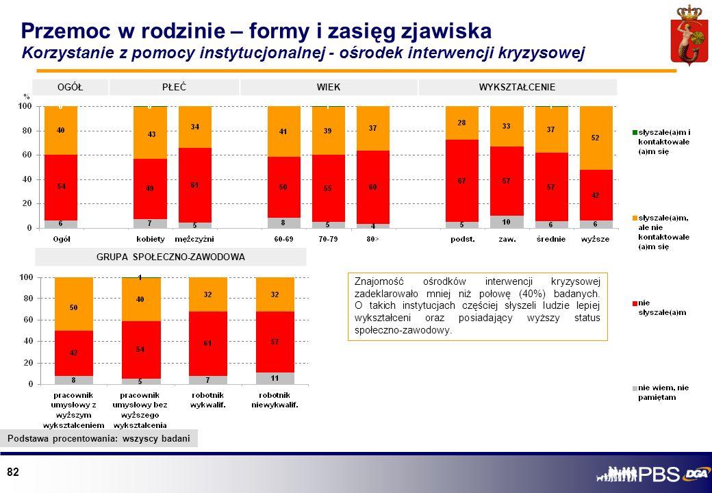 82 OGÓŁPŁEĆWIEKWYKSZTAŁCENIE GRUPA SPOŁECZNO-ZAWODOWA Znajomość ośrodków interwencji kryzysowej zadeklarowało mniej niż połowę (40%) badanych. O takic