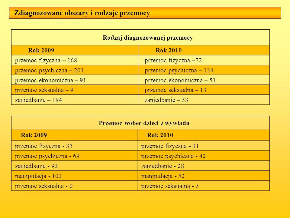 Zdiagnozowane obszary i rodzaje przemocy Rodzaj diagnozowanej przemocy Rok 2009Rok 2010 przemoc fizyczna – 168przemoc fizyczna –72 przemoc psychiczna
