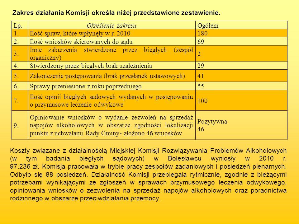 Zakres działania Komisji określa niżej przedstawione zestawienie. Lp.Określenie zakresuOgółem 1.Ilość spraw, które wpłynęły w r. 2010180 2.Ilość wnios