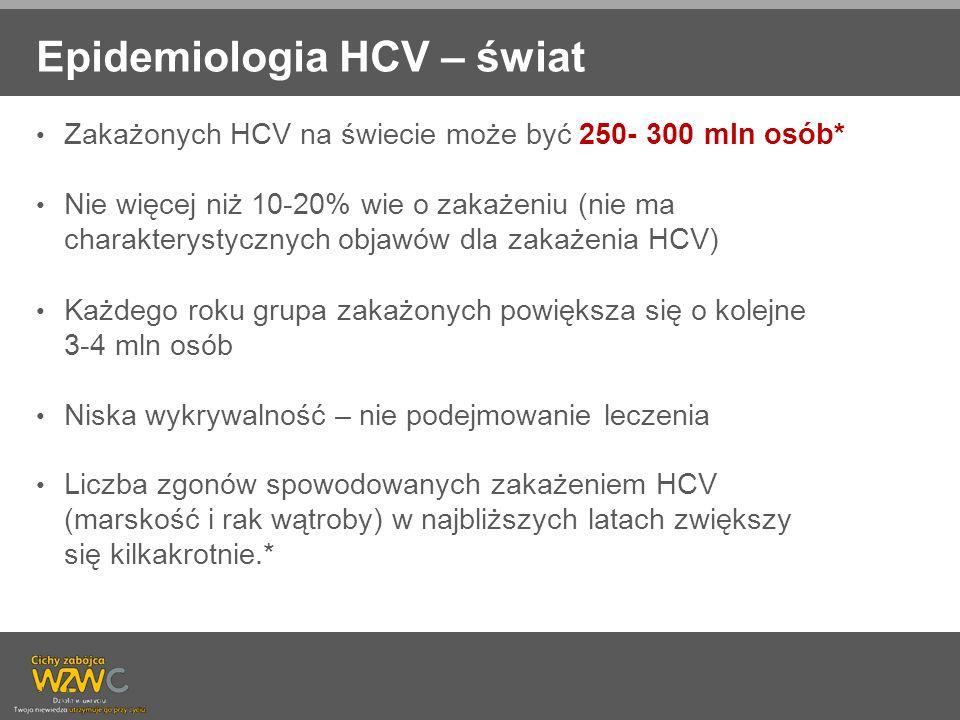 Epidemiologia HCV – świat Zakażonych HCV na świecie może być 250- 300 mln osób* Nie więcej niż 10-20% wie o zakażeniu (nie ma charakterystycznych obja