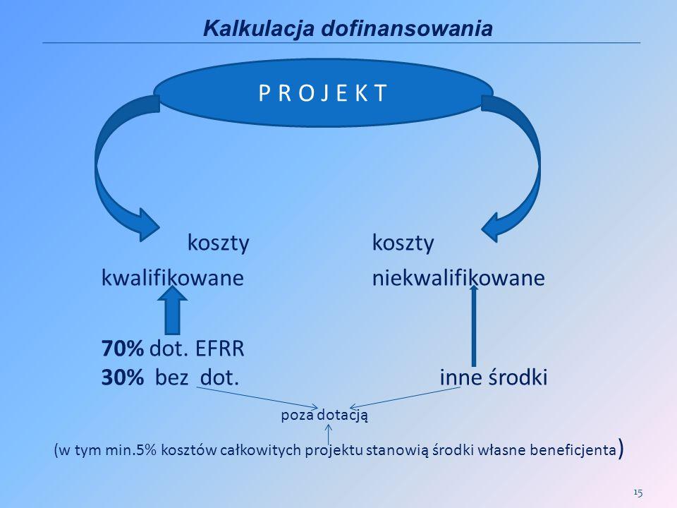 koszty koszty kwalifikowaneniekwalifikowane 70% dot. EFRR 30% bez dot.inne środki poza dotacją (w tym min.5% kosztów całkowitych projektu stanowią śro
