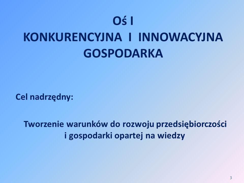 Oś I KONKURENCYJNA I INNOWACYJNA GOSPODARKA Cel nadrzędny: Tworzenie warunków do rozwoju przedsiębiorczości i gospodarki opartej na wiedzy 3