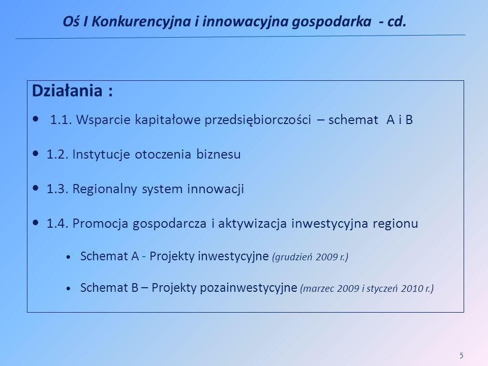 Działania : 1.1. Wsparcie kapitałowe przedsiębiorczości – schemat A i B 1.2. Instytucje otoczenia biznesu 1.3. Regionalny system innowacji 1.4. Promoc