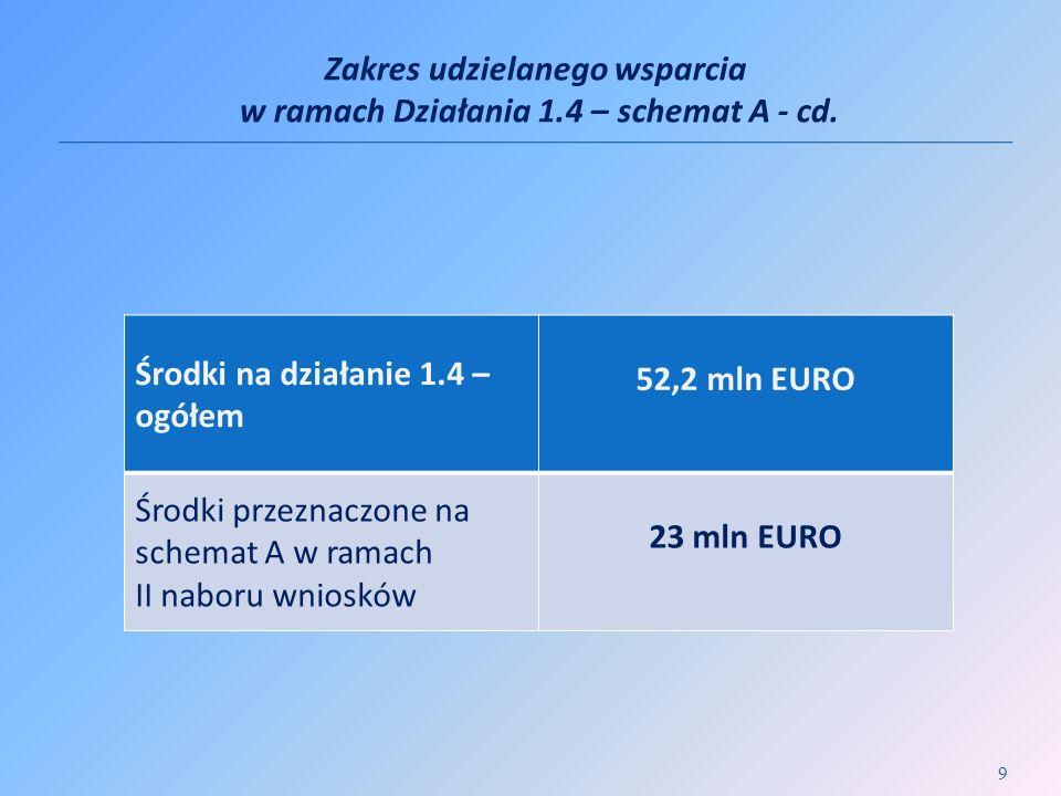 Zakres udzielanego wsparcia w ramach Działania 1.4 – schemat A - cd. 9 Środki na działanie 1.4 – ogółem 52,2 mln EURO Środki przeznaczone na schemat A