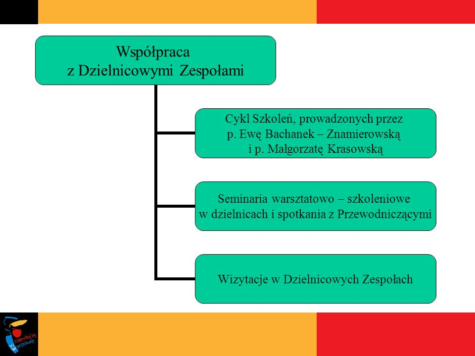 Współpraca z Dzielnicowymi Zespołami Cykl Szkoleń, prowadzonych przez p.