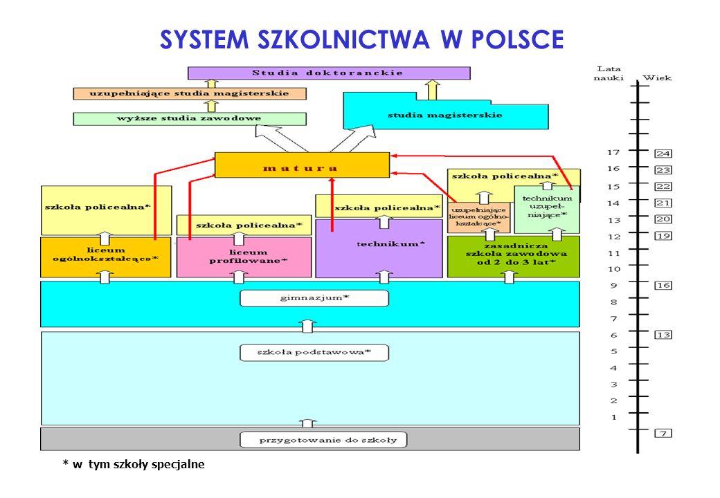 SYSTEM SZKOLNICTWA W POLSCE * w tym szkoły specjalne