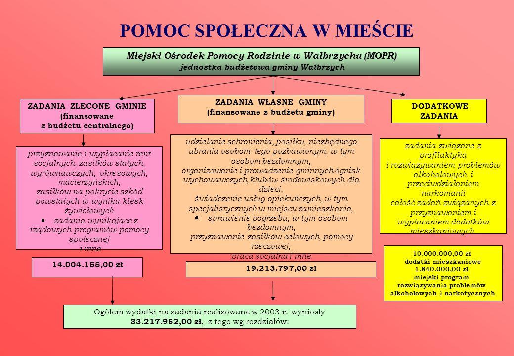 POMOC SPOŁECZNA W MIEŚCIE Miejski Ośrodek Pomocy Rodzinie w Wałbrzychu (MOPR) jednostka budżetowa gminy Wałbrzych ZADANIA WŁASNE GMINY (finansowane z