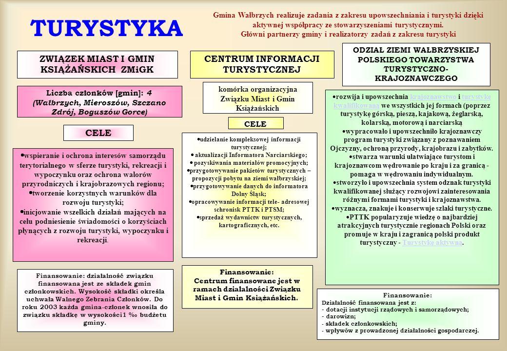 TURYSTYKA Gmina Wałbrzych realizuje zadania z zakresu upowszechniania i turystyki dzięki aktywnej współpracy ze stowarzyszeniami turystycznymi. Główni