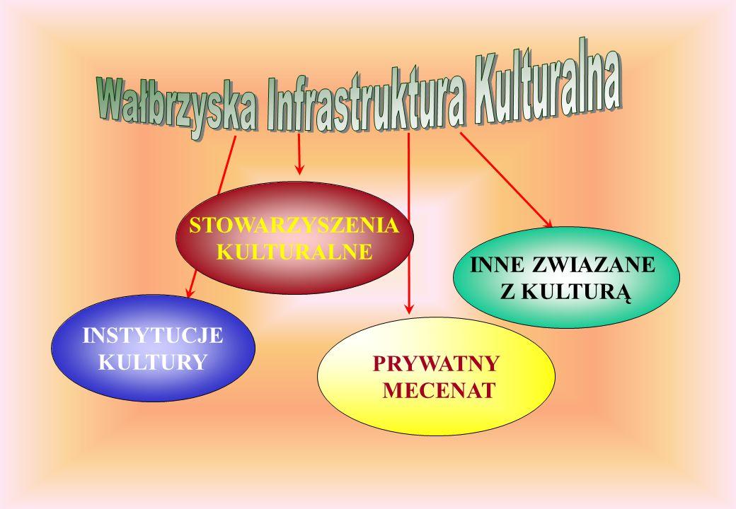 INSTYTUCJE KULTURY PODZIAŁ ZE WZGLĘDU NA ORGAN PROWADZĄCY GMINA WAŁBRZYCH 1.MUZEUM 2.WAŁBRZYSKA GALERIA SZTUKI-BIURO WYSTAW ARTYSTYCZNYCH ZAMEK KSIĄŻ 3.WAŁBRZYSKI OŚRODEK KULTURY 4.MIEJSKA BIBLIOTEKA PUBLICZNA BIBLIOTEKA POD ATLANTAMI STAROSTWO POWIATOWE 1.TEATR LALKI I AKTORA 2.POWIATOWA BIBLIOTEKA PUBLICZNABIBLIOTEKA POD ATLANTAMI MARSZAŁEK WOJEWÓDZTWA DOLNOŚLĄSKIEGO 1.TEATR DRAMATYCZNY IM.