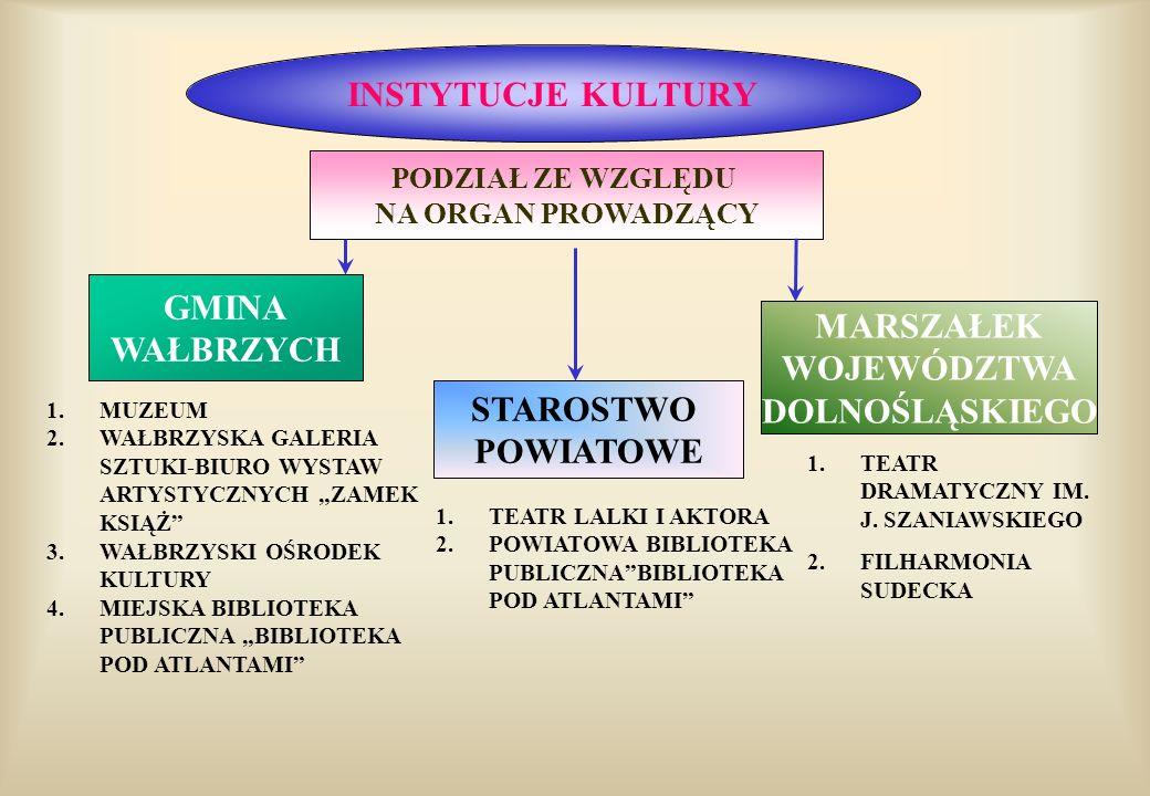 STOWARZYSZENIA KULTURALNE STOWARZYSZENIA TWÓRCZE ASOCJACJA ARS LONGA (malarze, plastycy, rzeźbiarze itp..) STOWARZYSZENIE ŚRODOWISK TWÓRCZYCH (literaci) STOWARZYSZENIA ANIMATORÓW KULTURY KATOLICKIE STOWARZYSZENIE CIVITAS CHRISTIANA WAŁBRZYSKIE TOWARZYSTWO MUZYCZNE –SPOŁECZNE OGNISKO MUZYCZNE STOWARZYSZENIE DOM BRETANII
