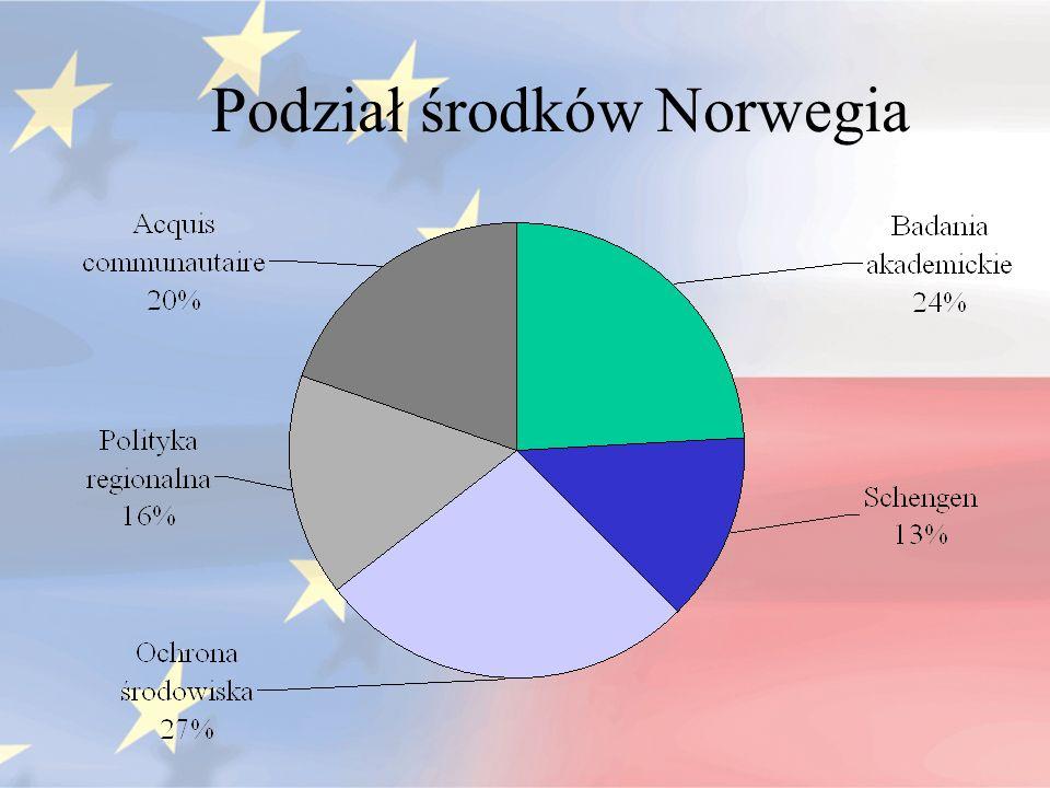 Podział środków Norwegia