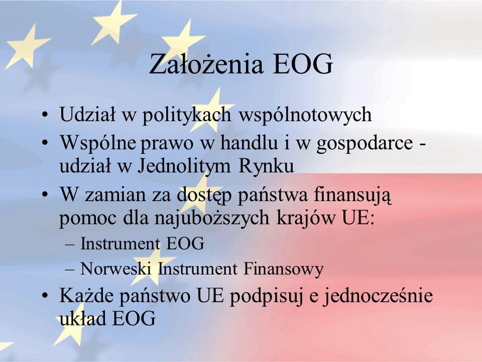 Założenia EOG Udział w politykach wspólnotowych Wspólne prawo w handlu i w gospodarce - udział w Jednolitym Rynku W zamian za dostęp państwa finansują
