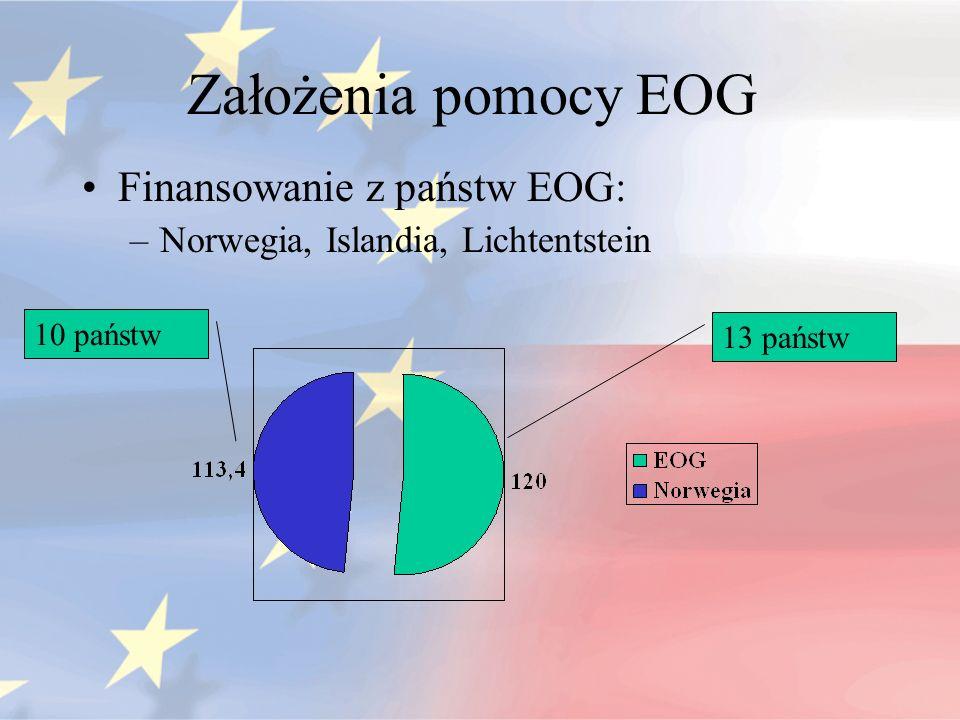 Założenia pomocy EOG Finansowanie z państw EOG: –Norwegia, Islandia, Lichtentstein 10 państw 13 państw
