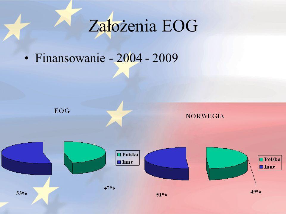 Założenia EOG Finansowanie - 2004 - 2009