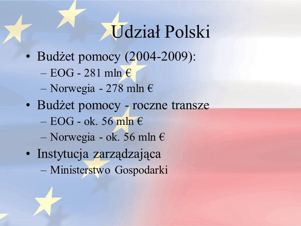 Udział Polski Budżet pomocy (2004-2009): –EOG - 281 mln –Norwegia - 278 mln Budżet pomocy - roczne transze –EOG - ok. 56 mln –Norwegia - ok. 56 mln In