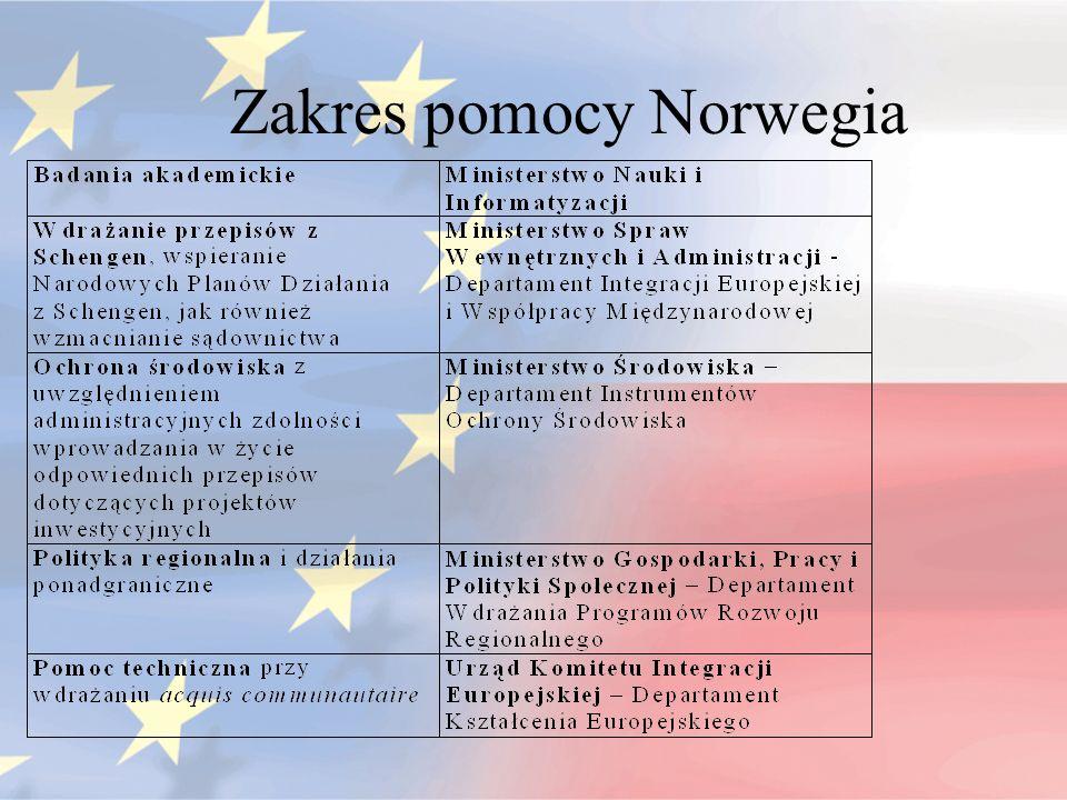 Zakres pomocy Norwegia