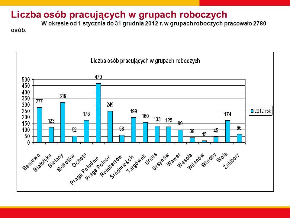 Liczba osób pracujących w grupach roboczych W okresie od 1 stycznia do 31 grudnia 2012 r. w grupach roboczych pracowało 2780 osób.