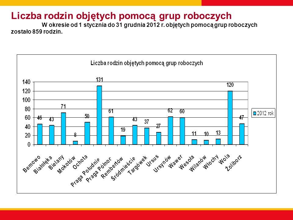 Liczba rodzin objętych pomocą grup roboczych W okresie od 1 stycznia do 31 grudnia 2012 r. objętych pomocą grup roboczych zostało 859 rodzin.