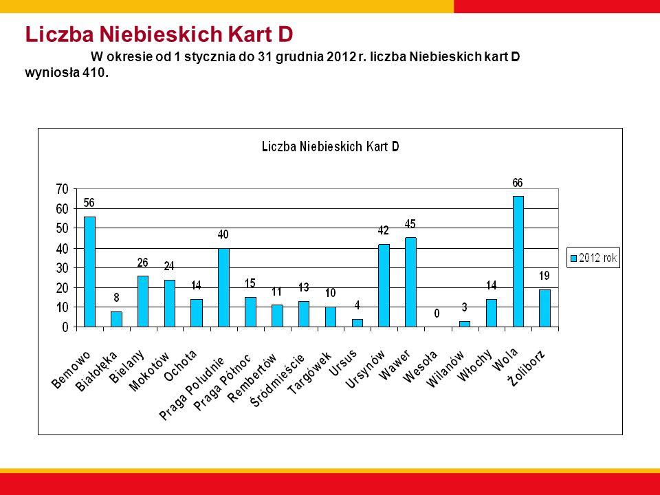 Liczba Niebieskich Kart D W okresie od 1 stycznia do 31 grudnia 2012 r. liczba Niebieskich kart D wyniosła 410.