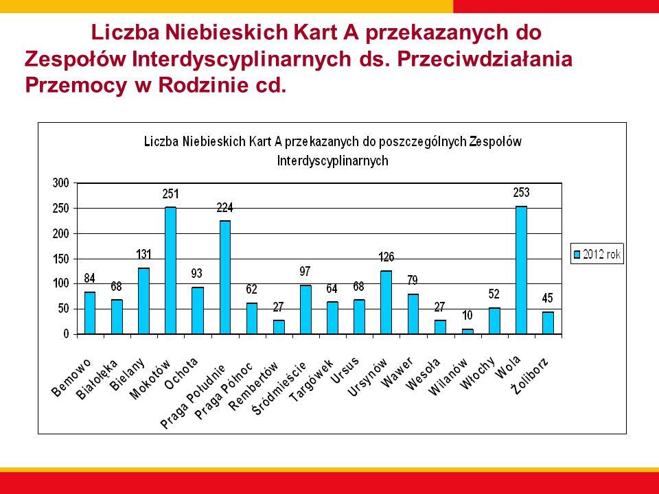 Liczba Niebieskich Kart A przekazanych do Zespołów Interdyscyplinarnych ds. Przeciwdziałania Przemocy w Rodzinie cd.