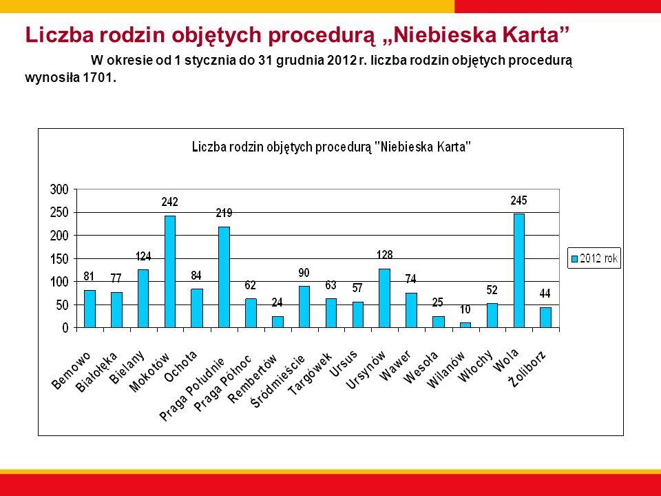 Liczba rodzin objętych procedurą Niebieska Karta W okresie od 1 stycznia do 31 grudnia 2012 r. liczba rodzin objętych procedurą wynosiła 1701.