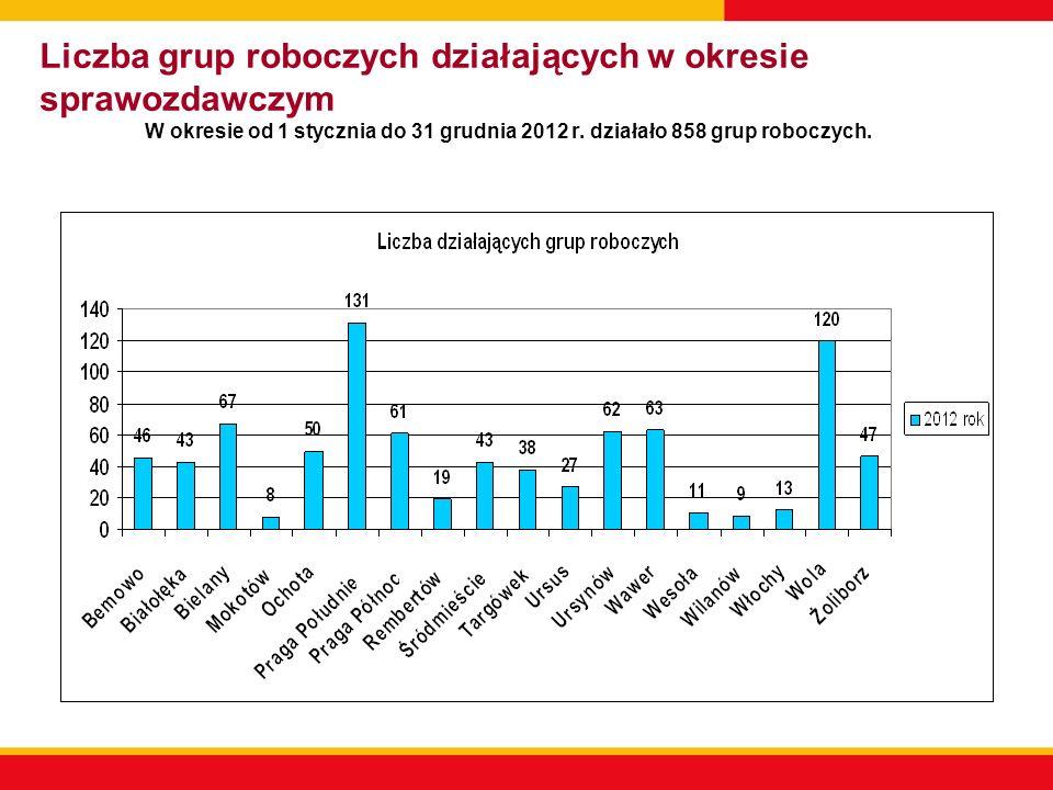 Liczba grup roboczych działających w okresie sprawozdawczym W okresie od 1 stycznia do 31 grudnia 2012 r. działało 858 grup roboczych.