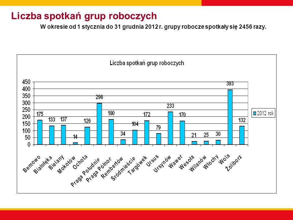 Liczba spotkań grup roboczych W okresie od 1 stycznia do 31 grudnia 2012 r. grupy robocze spotkały się 2456 razy.