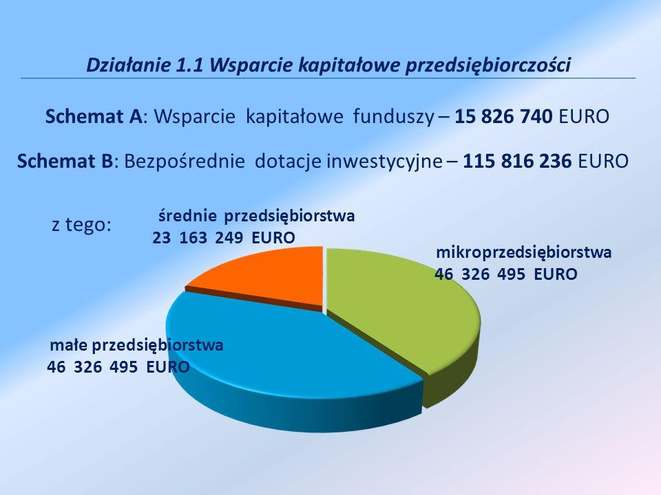 Schemat A: Wsparcie kapitałowe funduszy – 15 826 740 EURO Schemat B: Bezpośrednie dotacje inwestycyjne – 115 816 236 EURO z tego: mikroprzedsiębiorstw