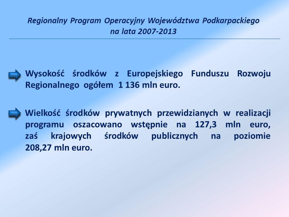 Wysokość środków z Europejskiego Funduszu Rozwoju Regionalnego ogółem 1 136 mln euro. Wielkość środków prywatnych przewidzianych w realizacji programu