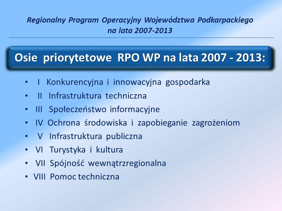 Działania: 1.1 Wsparcie kapitałowe przedsiębiorczości 1.2 Instytucje otoczenia biznesu 1.3 Regionalny system innowacji 1.4 Promocja gospodarcza i aktywizacja inwestycyjna regionu Oś I Konkurencyjna i innowacyjna gospodarka Wkład ze środków unijnych na oś I RPO – 288 640 033 EURO Oś I Konkurencyjna i innowacyjna gospodarka