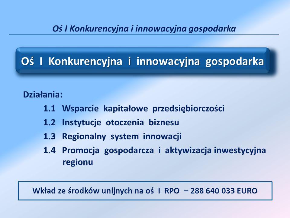 Działania: 1.1 Wsparcie kapitałowe przedsiębiorczości 1.2 Instytucje otoczenia biznesu 1.3 Regionalny system innowacji 1.4 Promocja gospodarcza i akty