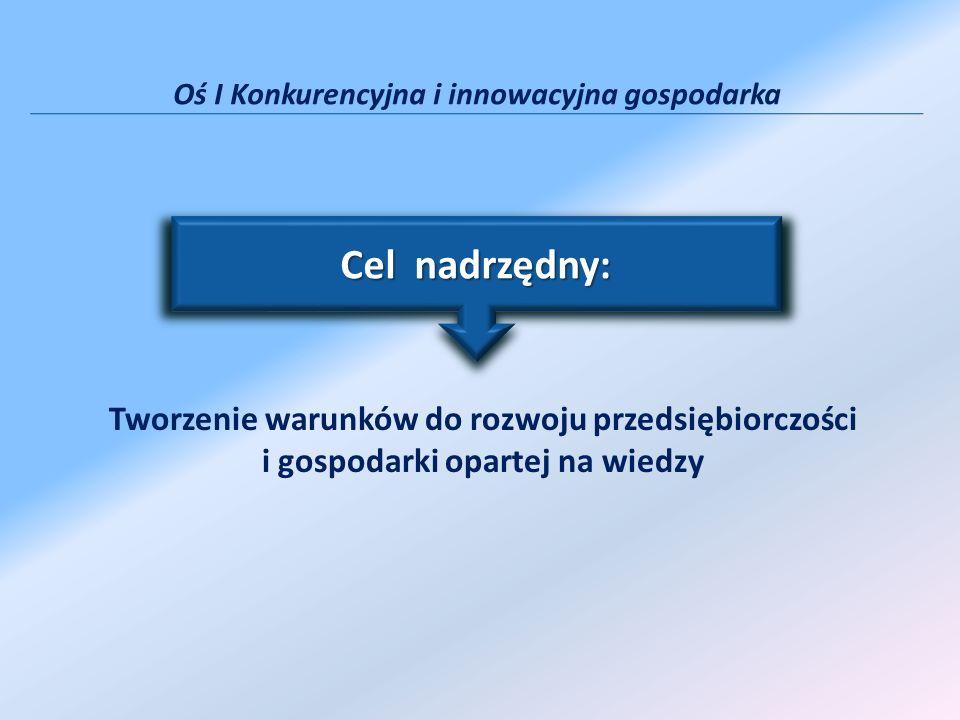 Działanie 1.1 Schemat B - Bezpośrednie dotacje inwestycyjne Kryteria oceny Lp.