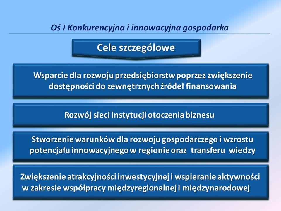 Urząd Marszałkowski Województwa Podkarpackiego Departament Wspierania Przedsiębiorczości ul.