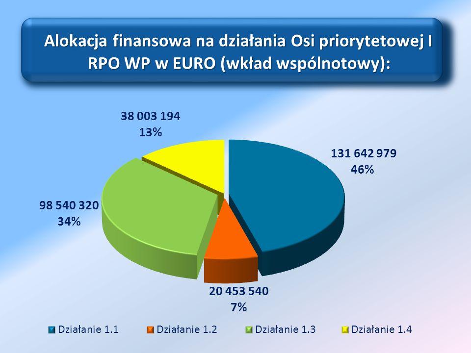 Alokacja finansowa na działania Osi priorytetowej I RPO WP w EURO (wkład wspólnotowy): Alokacja finansowa na działania Osi priorytetowej I RPO WP w EU