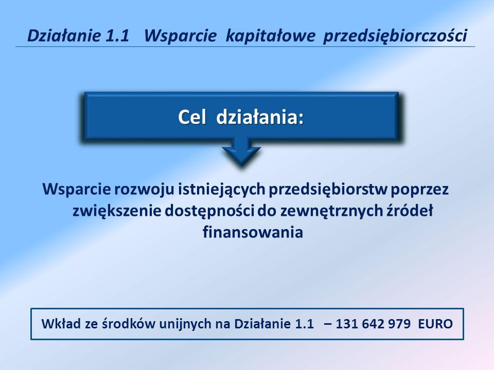 Schemat A: Wsparcie kapitałowe funduszy – 15 826 740 EURO Schemat B: Bezpośrednie dotacje inwestycyjne – 115 816 236 EURO z tego: mikroprzedsiębiorstwa 46 326 495 EURO małe przedsiębiorstwa 46 326 495 EURO średnie przedsiębiorstwa 23 163 249 EURO Działanie 1.1 Wsparcie kapitałowe przedsiębiorczości