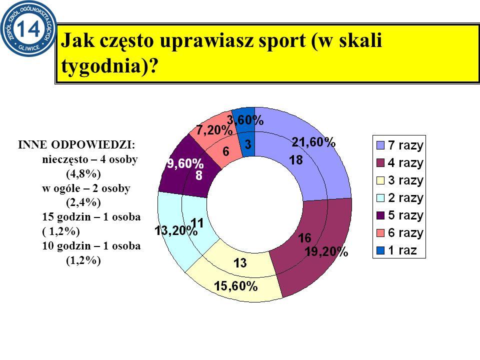 Zestawienie szkół, które wzięły udział w ankiecie. Jak często uprawiasz sport (w skali tygodnia)? INNE ODPOWIEDZI: nieczęsto – 4 osoby (4,8%) w ogóle