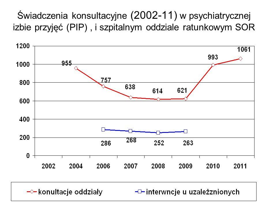 Świadczenia konsultacyjne (2002-11) w psychiatrycznej izbie przyjęć (PIP), i szpitalnym oddziale ratunkowym SOR