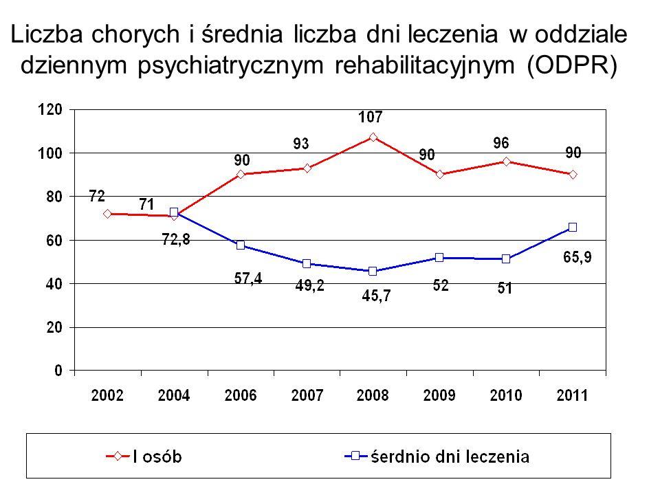 Liczba chorych i średnia liczba dni leczenia w oddziale dziennym psychiatrycznym rehabilitacyjnym (ODPR)