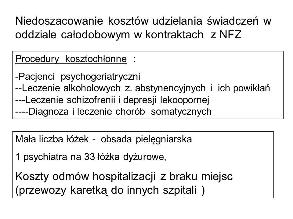Niedoszacowanie kosztów udzielania świadczeń w oddziale całodobowym w kontraktach z NFZ Procedury kosztochłonne : -Pacjenci psychogeriatryczni --Lecze