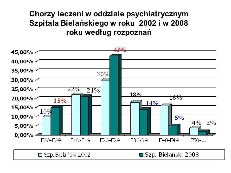 Chorzy leczeni w oddziale psychiatrycznym Szpitala Bielańskiego w roku 2002 i w 2008 roku według rozpoznań