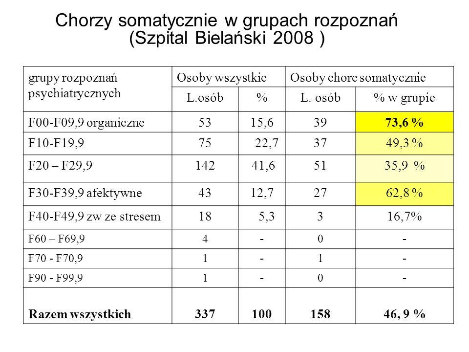 grupy rozpoznań psychiatrycznych Osoby wszystkieOsoby chore somatycznie L.osób% % w grupie F00-F09,9 organiczne5315,63973,6 % F10-F19,975 22,73749,3 %